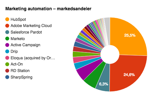 marketing-automation-markedsandeler.png