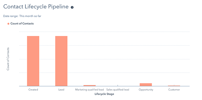 Contact lifecycle pipeline