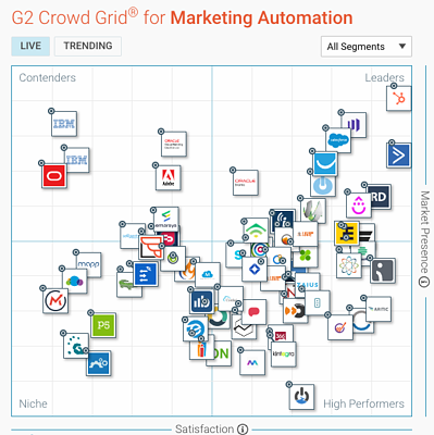 G2 Crowd: oversikt over ledende marketing automation-software