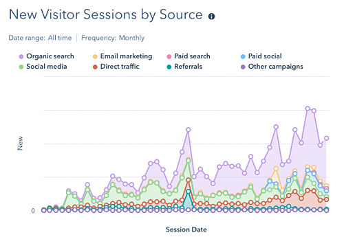 New visitor sessions by source