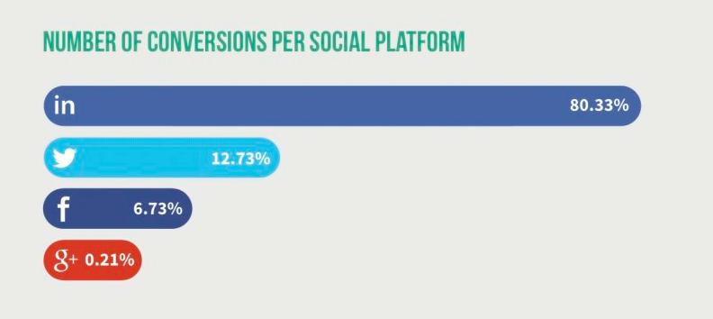 conversions-social
