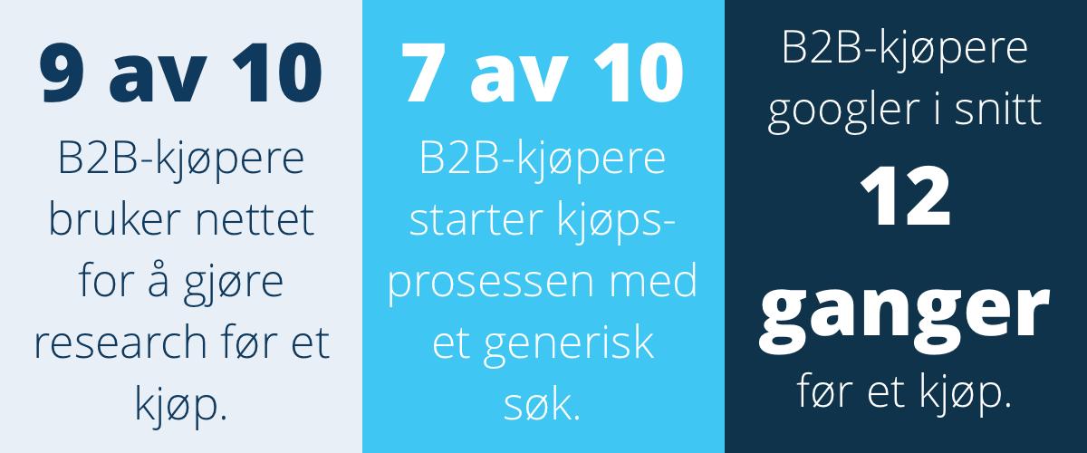 b2b kjøpere statistikk markedsføring