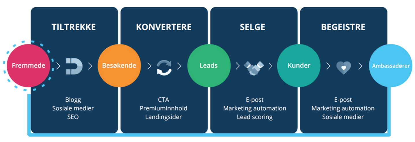 inbound marketing metodikken i b2b markedsføring